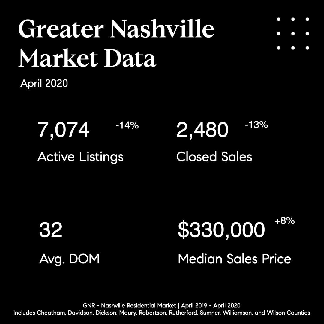 Nashville Market Update